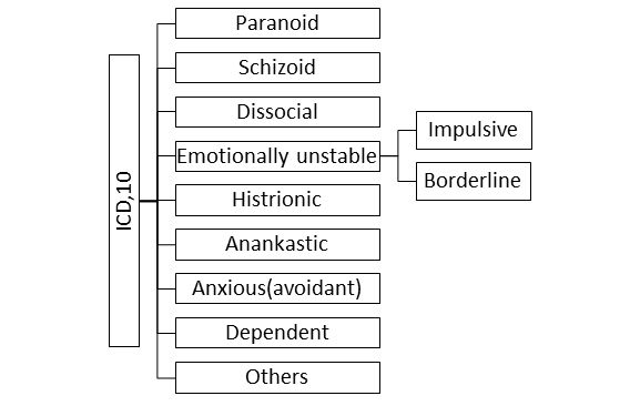 Emotionally Unstable Personality Disorder